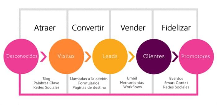 estrategias de generacion de valor en marketing digital