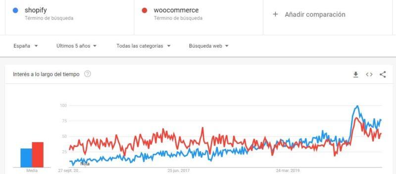 tendencia de uso de tiendas shopify vs woocommerce por pais