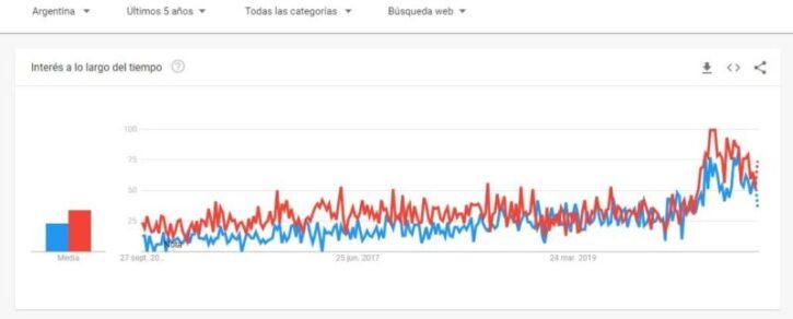 tendencia de tiendas online argentina y uso de woocommerce y shopify
