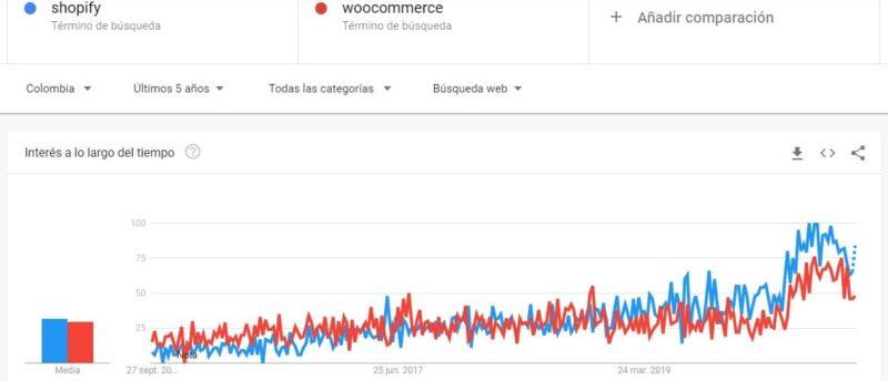 tendencia de uso de tiendas shopify vs woocommerce colombia