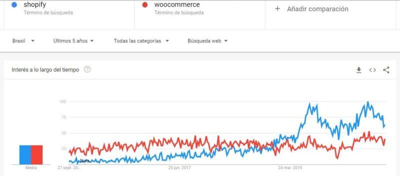 tendencia de shopify vs woocommerce brasil