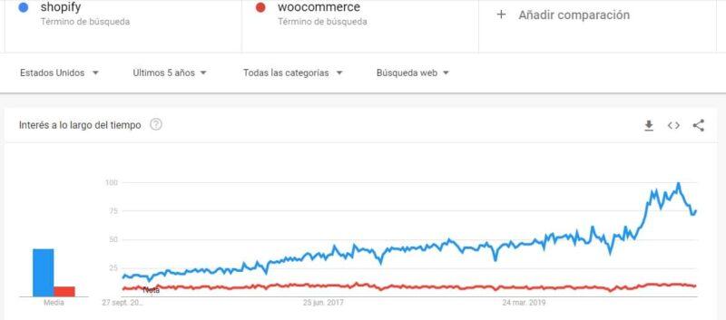 tendencia de uso de shopify vs woocommerce estados unidos