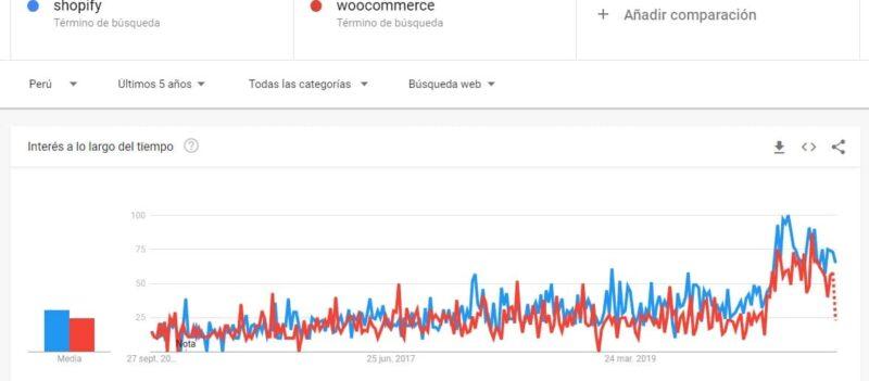tendencia de uso de shopify vs woocommerce peru