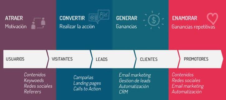 metodologia inbound marketing para aumentar tus ventas en tu sitio web