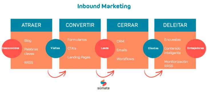 metodologia-inbound para marketing digital