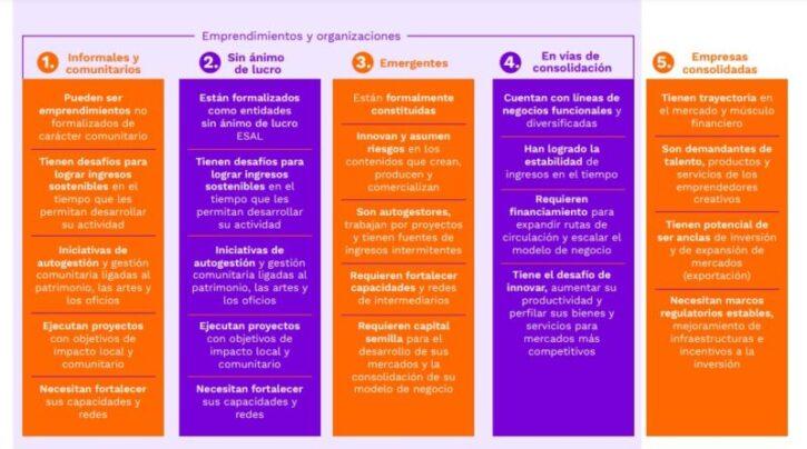 articulo sobre modelos de economia naranja