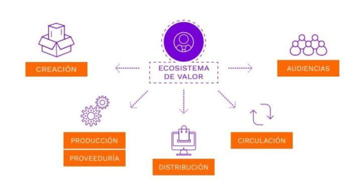 articulo sobre propuesta de valor de la economia naranja